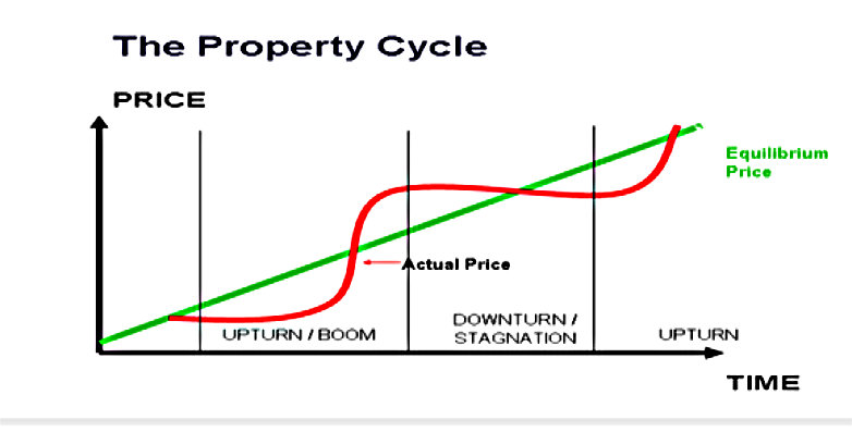 Graph 1: Property price fluctuation through various cycle phases around its equilibrium price